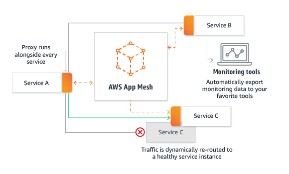 AWS App Mesh Introduction: Easily monitor & control