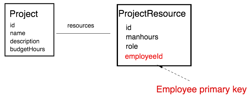 Bounded Context 4