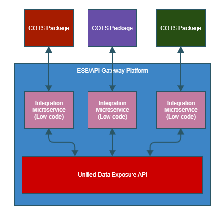 Microservices - Integration Type