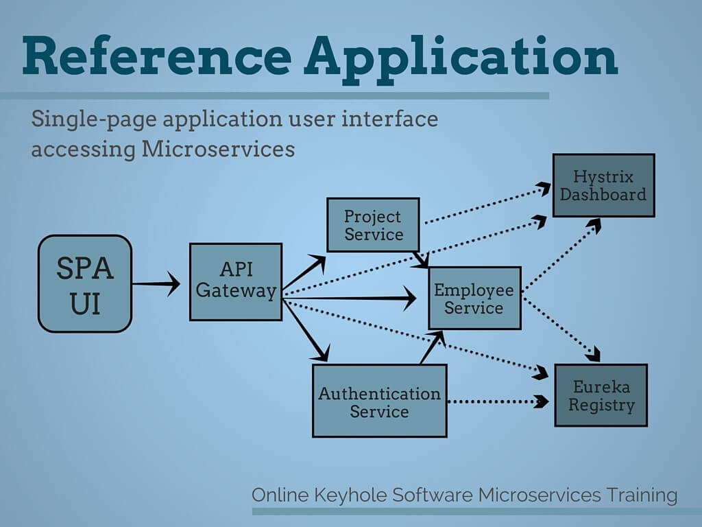 Microservices Reference Application