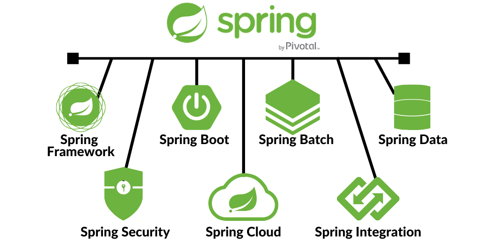 Spring Framework, Spring Batch, Spring Boot, Spring Data, Spring Security, Spring Cloud, Spring Integration.