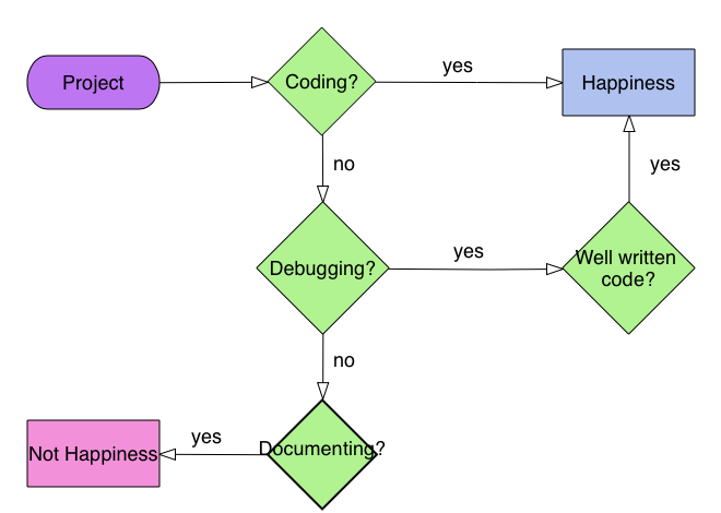 Documenting with Markdown - architectural diagram