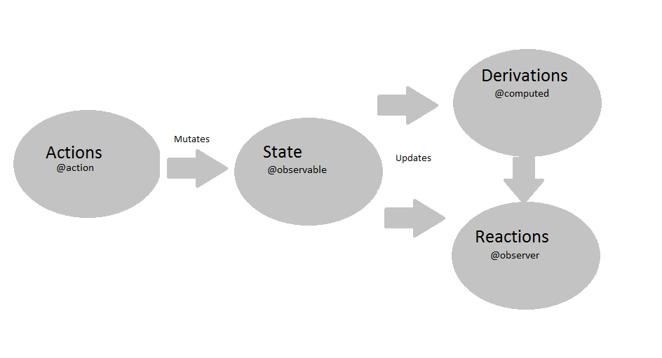 State Management with MobX and React | Keyhole Software