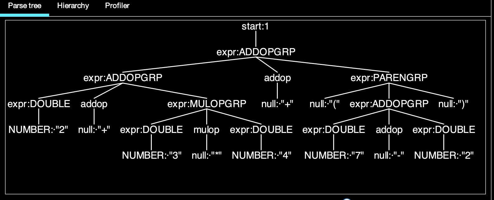 Antlr4 Parser Tree