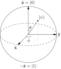 Quantum Superposition Bloch Sphere