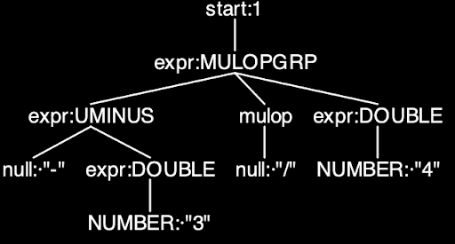 Parser Tree in Antlr4